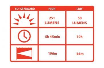 Coast HP7 High Performance 207 Lumens LED Flashlight, Black - Clam Pack HP8407CP